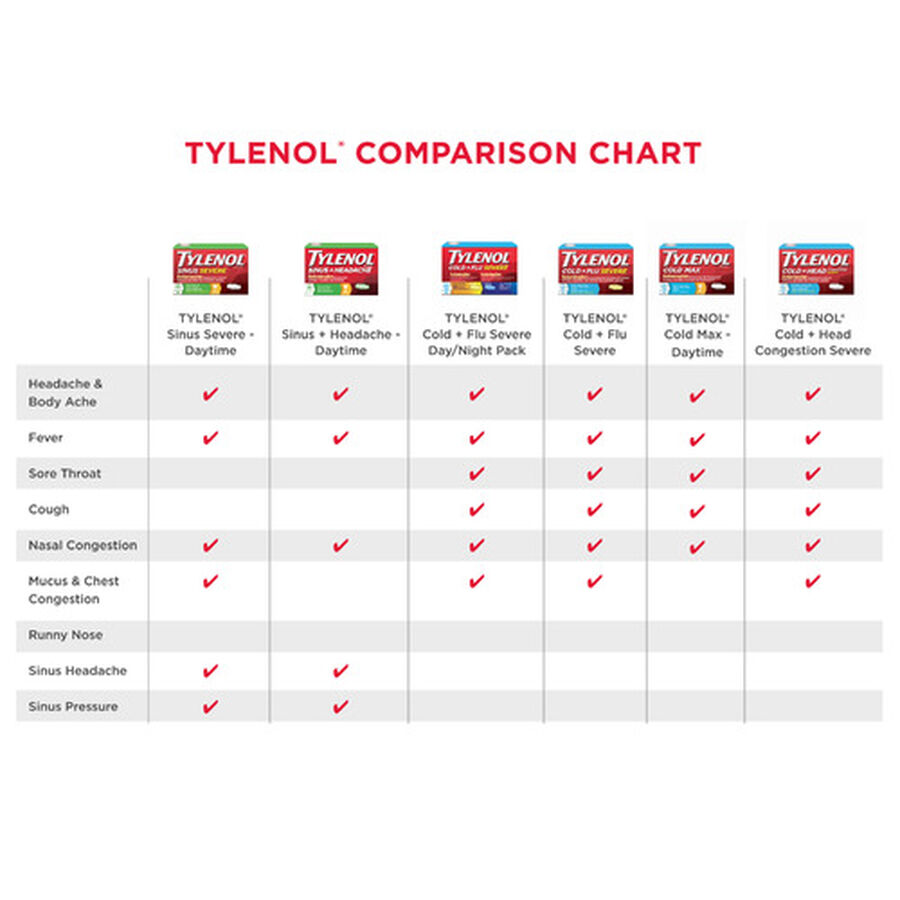 Tylenol Cold + Head Congestion Severe Medicine Caplets, 24 ct., , large image number 4